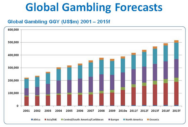 Most gambling revenue world the psychology of gambling bergler
