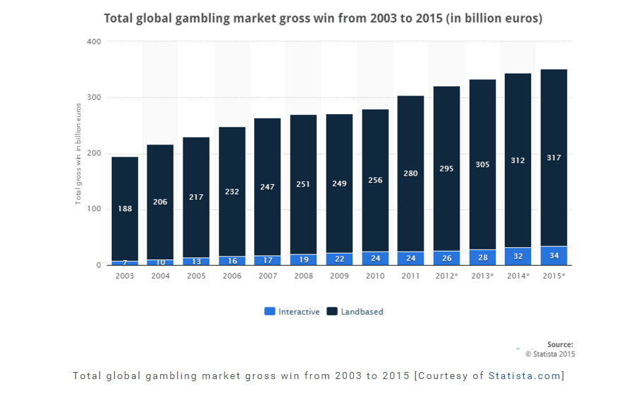 iGaming revenues