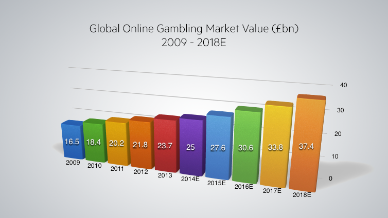 Online gambling marketing online casino online poker casinocity