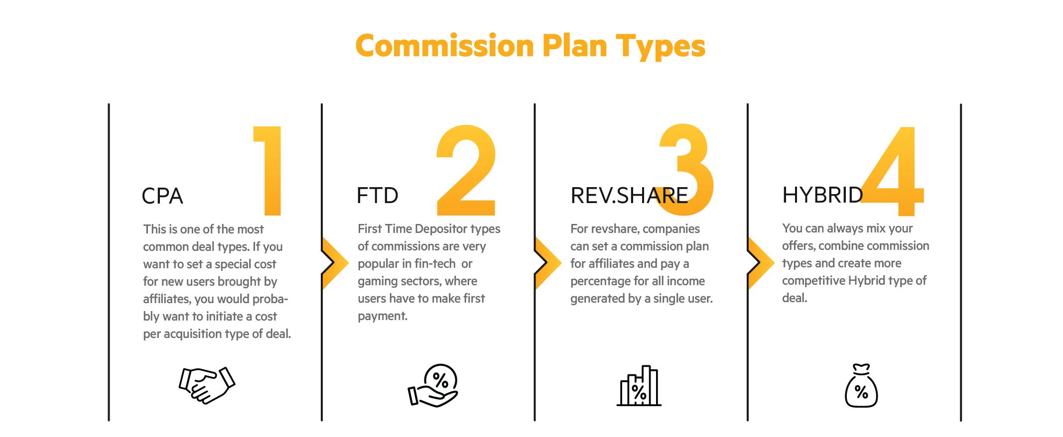Affiliate commission plans