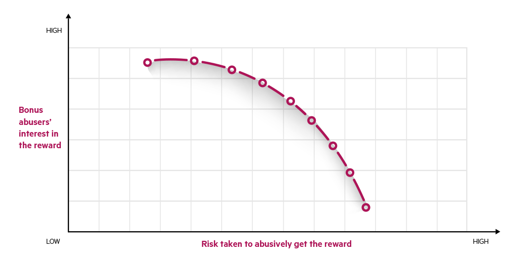 Graph showing the relation between bonus abusers interest in the reward versus the risk taken