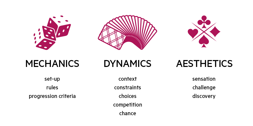 Game mechanics, dynamics and aesthetics